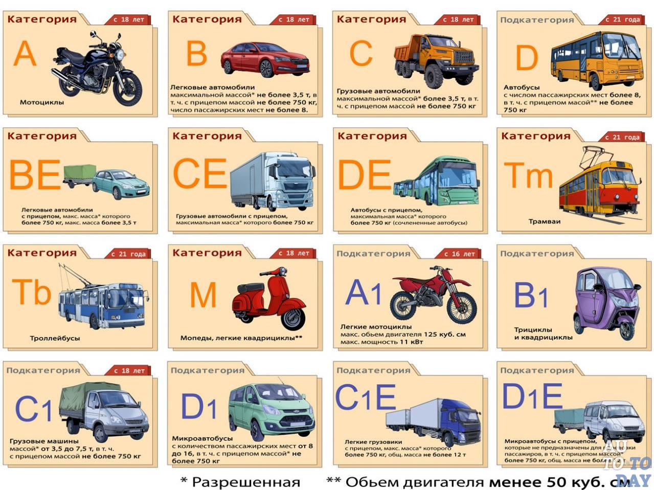 картинки категории водительских прав узнаем, как